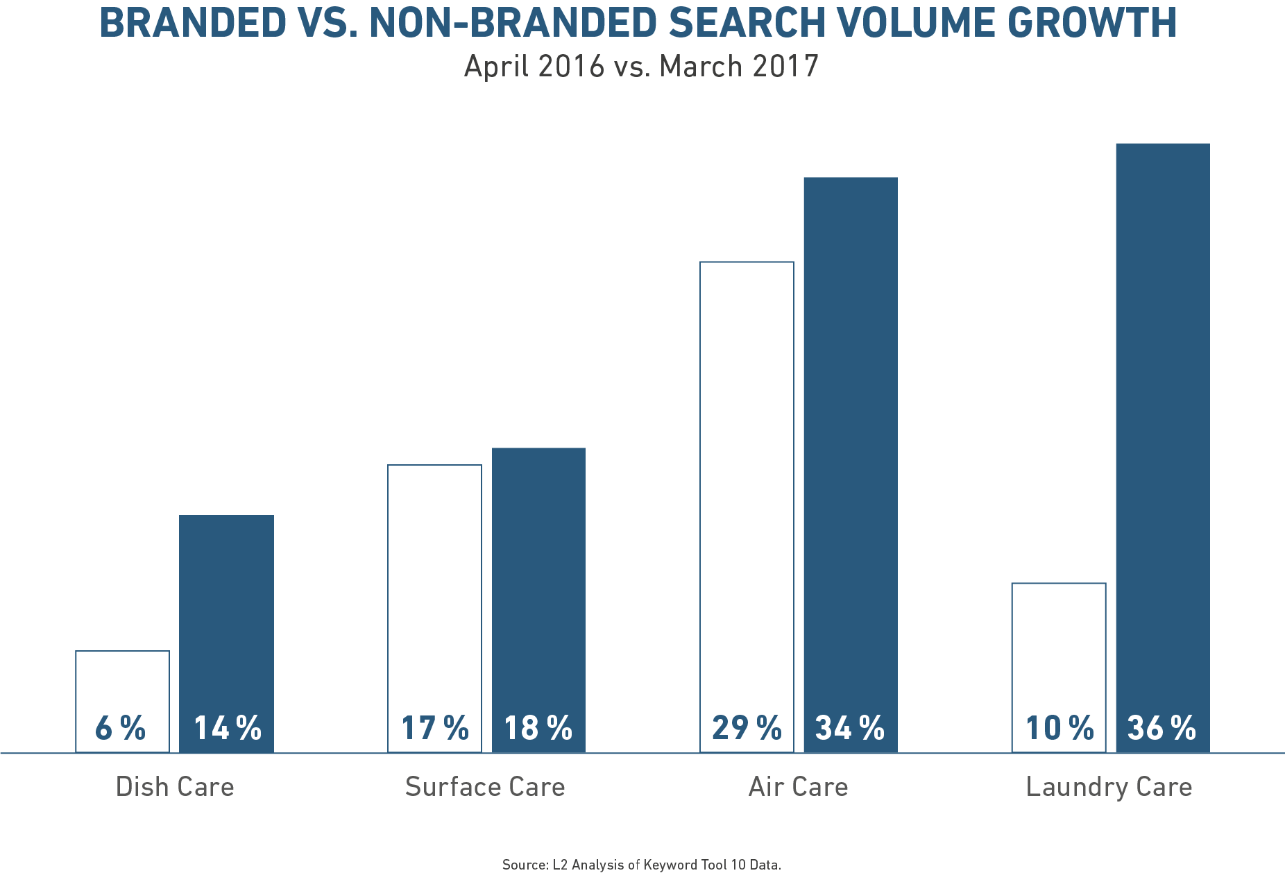 Voice Search und die Bedeutung für Marken - elbdudler